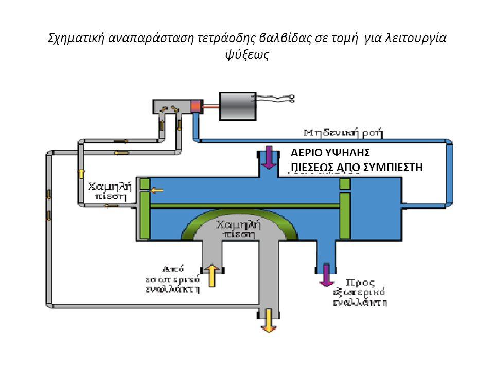 Σχηματική αναπαράσταση τετράοδης βαλβίδας σε τομή για λειτουργία ψύξεως ΑΕΡΙΟ ΥΨΗΛΗΣ ΠΙΕΣΕΩΣ ΑΠΟ ΣΥΜΠΙΕΣΤΗ