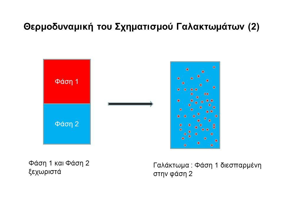 Φάση 2 Φάση 1 Θερμοδυναμική του Σχηματισμού Γαλακτωμάτων (2) Γαλάκτωμα : Φάση 1 διεσπαρμένη στην φάση 2 Φάση 1 και Φάση 2 ξεχωριστά