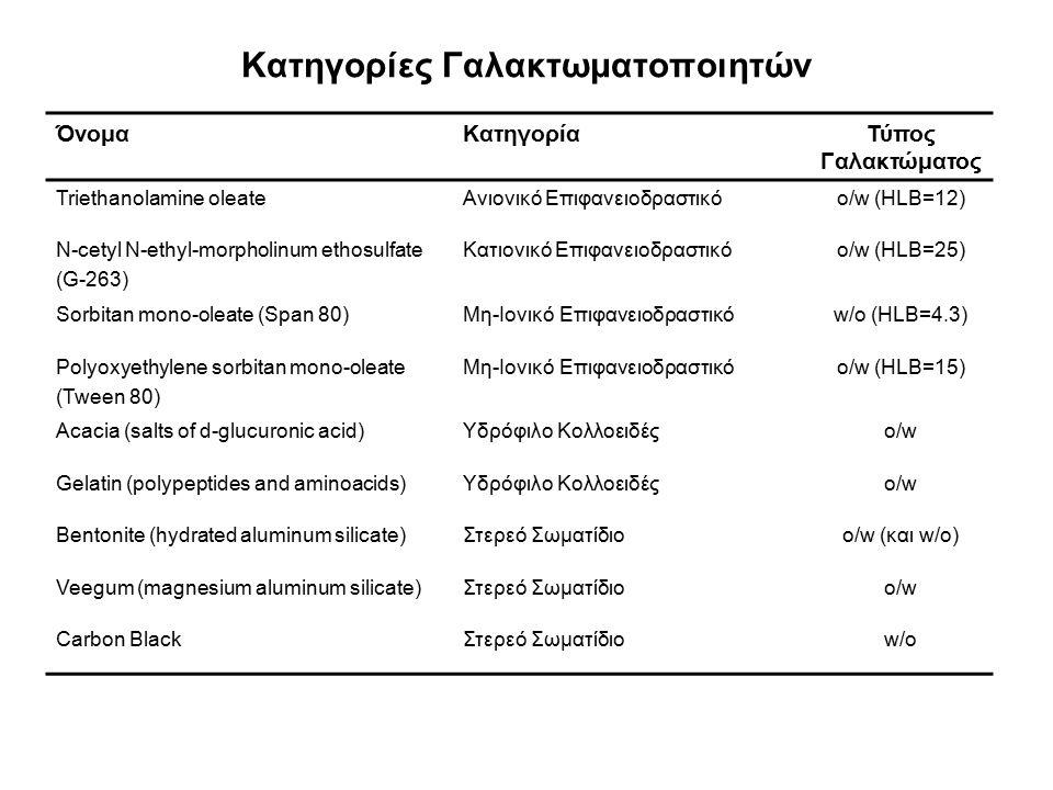 Κατηγορίες Γαλακτωματοποιητών ΌνομαΚατηγορίαΤύπος Γαλακτώματος Triethanolamine oleateΑνιονικό Επιφανειοδραστικόo/w (HLB=12) N-cetyl N-ethyl-morpholinu
