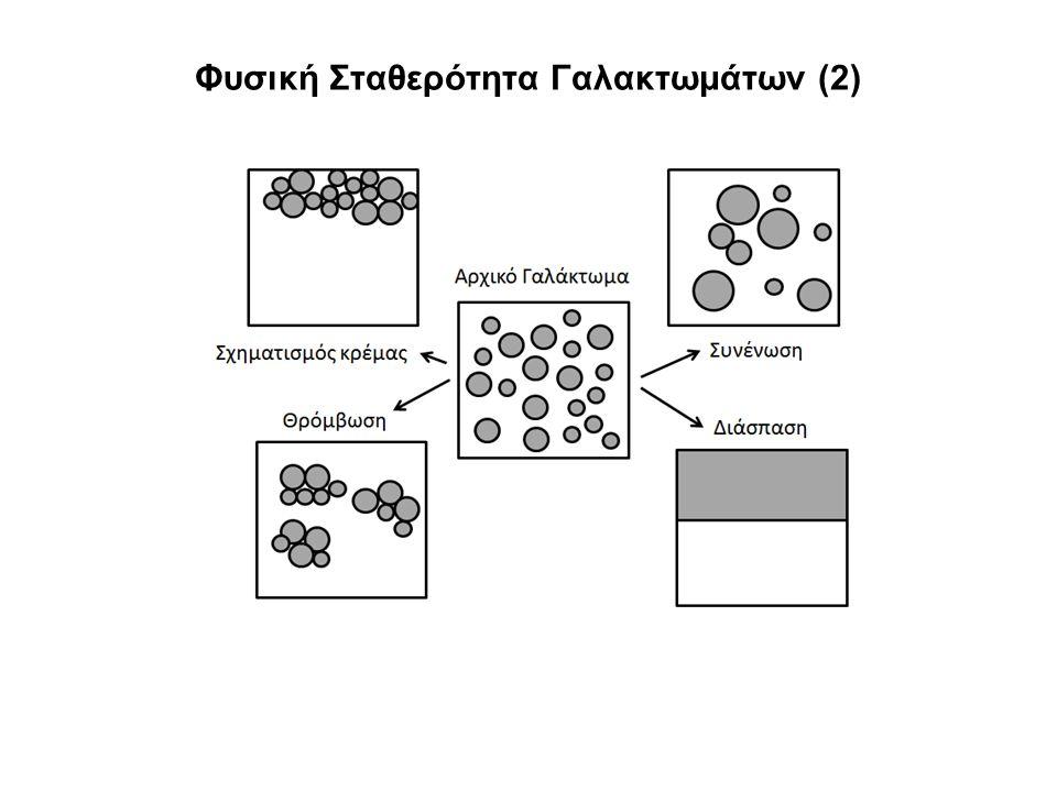 Φυσική Σταθερότητα Γαλακτωμάτων (2)