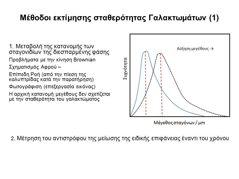 Μέθοδοι εκτίμησης σταθερότητας Γαλακτωμάτων (1) 1. Μεταβολή της κατανομής των σταγονιδίων της διεσπαρμένης φάσης Προβλήματα με την κίνηση Brownian Σχη