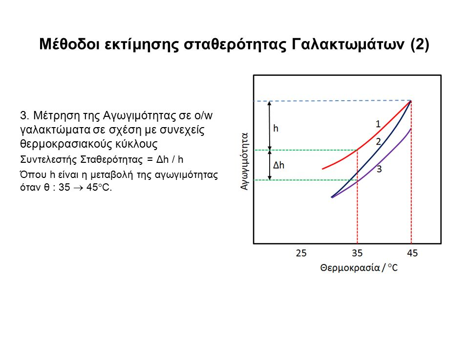Μέθοδοι εκτίμησης σταθερότητας Γαλακτωμάτων (2) 3. Μέτρηση της Αγωγιμότητας σε o/w γαλακτώματα σε σχέση με συνεχείς θερμοκρασιακούς κύκλους Συντελεστή