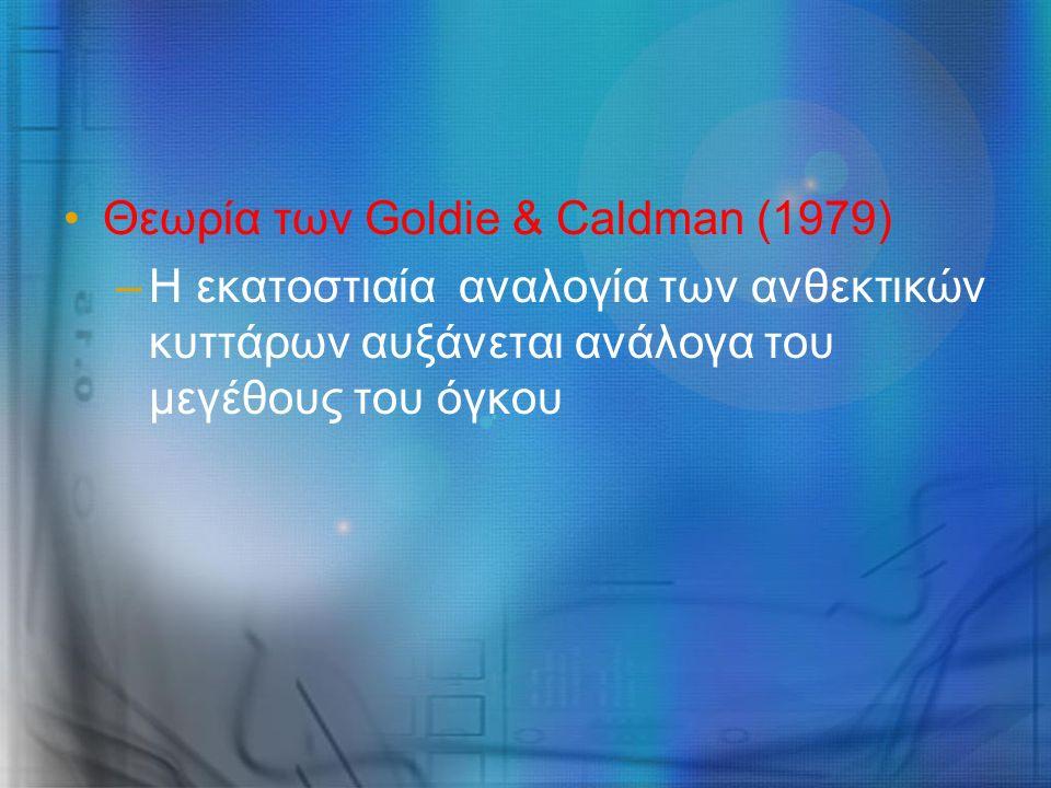Θεωρία των Goldie & Caldman (1979) –Η εκατοστιαία αναλογία των ανθεκτικών κυττάρων αυξάνεται ανάλογα του μεγέθους του όγκου