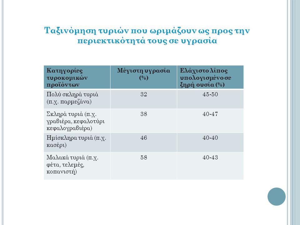 Ταξινόμηση τυριών που ωριμάζουν ως προς την περιεκτικότητά τους σε υγρασία Κατηγορίες τυροκομικών προϊόντων Μέγιστη υγρασία (%) Ελάχιστο λίπος υπολογι
