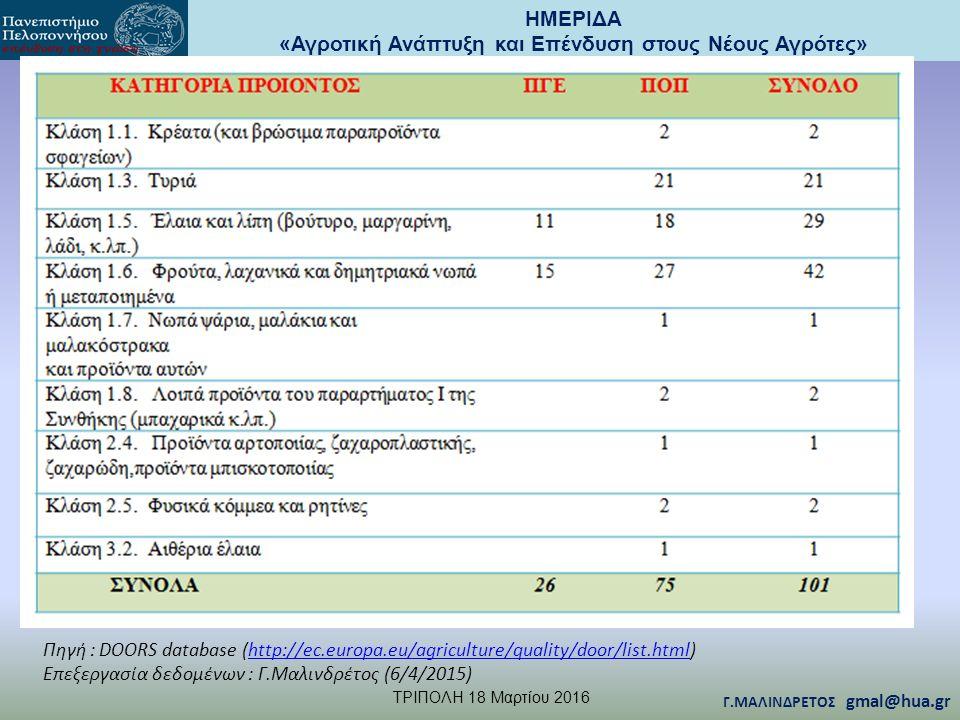 ΗΜΕΡΙΔΑ «Αγροτική Ανάπτυξη και Επένδυση στους Νέους Αγρότες» TΡΙΠΟΛΗ 18 Μαρτίου 2016 Γ.ΜΑΛΙΝΔΡΕΤΟΣ gmal@hua.gr Πηγή : DOORS database (http://ec.europa.eu/agriculture/quality/door/list.html)http://ec.europa.eu/agriculture/quality/door/list.html Επεξεργασία δεδομένων : Γ.Μαλινδρέτος (6/4/2015)