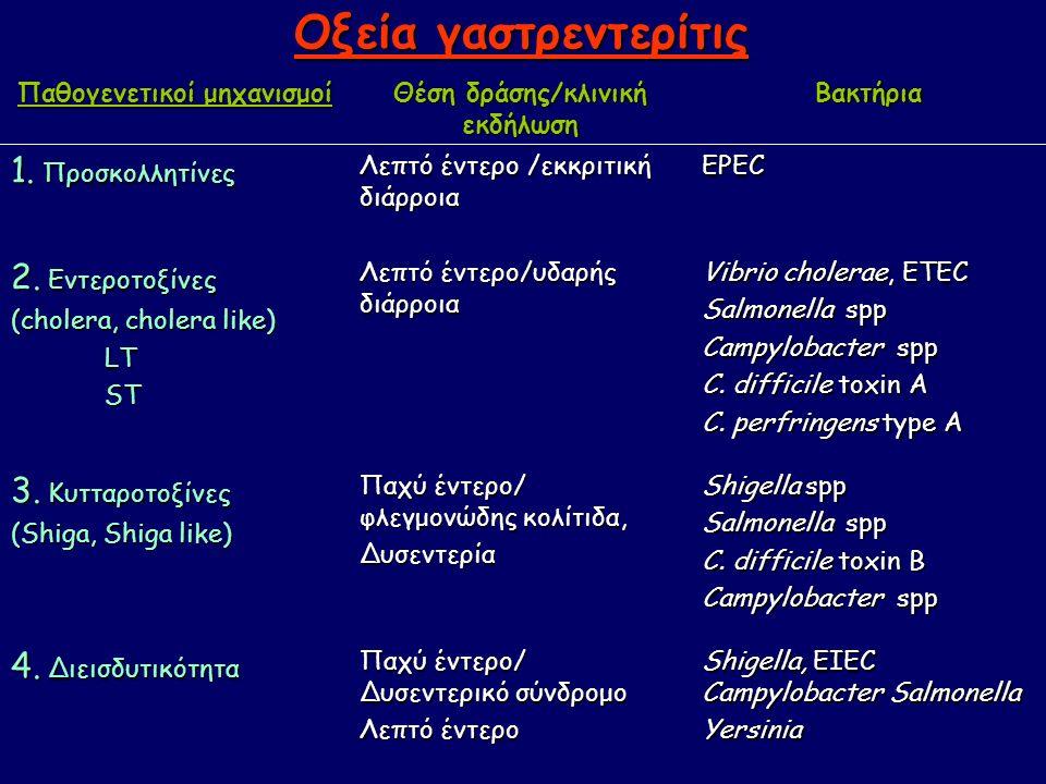 Οξεία γαστρεντερίτις Παθογενετικoί μηχανισμοί Θέση δράσης/κλινική εκδήλωση Βακτήρια 1.