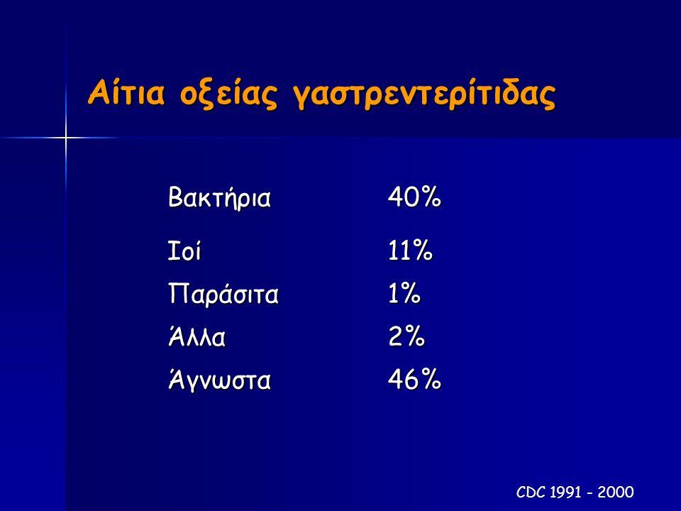 Αίτια οξείας γαστρεντερίτιδας Βακτήρια 40% Ιοί11% Παράσιτα1% Άλλα2% Άγνωστα46% CDC 1991 - 2000