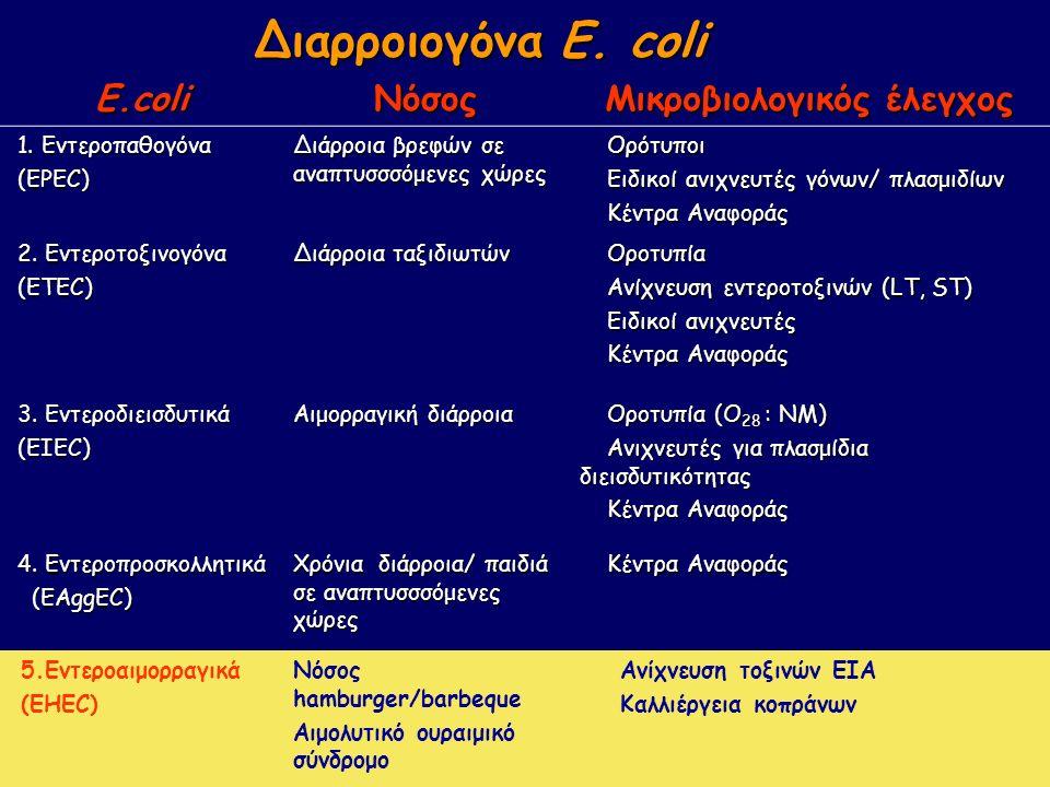 Διαρροιογόνα E. coli E.coliΝόσος Μικροβιολογικός έλεγχος 1.