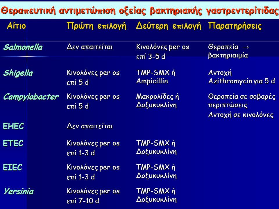 Θεραπευτική αντιμετώπιση οξείας βακτηριακής γαστρεντερίτιδας Αίτιο Αίτιο Πρώτη επιλογή Δεύτερη επιλογή Παρατηρήσεις Salmonella Δεν απαιτείται Κινολόνες per os επί 3-5 d Θεραπεία → βακτηριαιμία Shigella Κινολόνες per os επί 5 d TMP-SMX ή Ampicillin Αντοχή Azithromycin για 5 d Campylobacter Κινολόνες per os επί 5 d Μακρολίδες ή Δοξυκυκλίνη Θεραπεία σε σοβαρές περιπτώσεις Αντοχή σε κινολόνες EHEC Δεν απαιτείται ETEC Κινολόνες per os επί 1-3 d TMP-SMX ή Δοξυκυκλίνη EIEC Κινολόνες per os επί 1-3 d TMP-SMX ή Δοξυκυκλίνη Yersinia Κινολόνες per os επί 7-10 d TMP-SMX ή Δοξυκυκλίνη