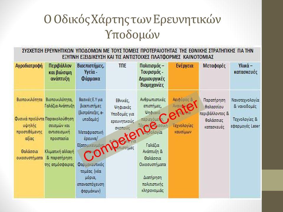 Ο Οδικός Χάρτης των Ερευνητικών Υποδομών Competence Center