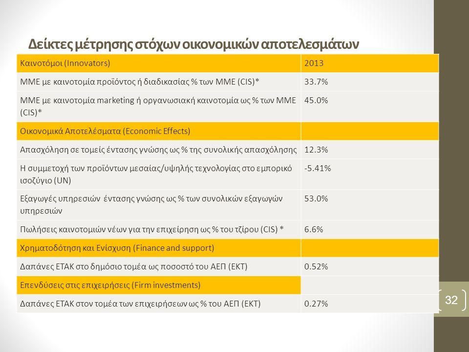 Δείκτες μέτρησης στόχων οικονομικών αποτελεσμάτων 32 Καινοτόμοι (Innovators)2013 ΜΜΕ με καινοτομία προϊόντος ή διαδικασίας % των ΜΜΕ (CIS)*33.7% ΜΜΕ με καινοτομία marketing ή οργανωσιακή καινοτομία ως % των ΜΜΕ (CIS)* 45.0% Οικονομικά Αποτελέσματα (Economic Effects) Απασχόληση σε τομείς έντασης γνώσης ως % της συνολικής απασχόλησης12.3% Η συμμετοχή των προϊόντων μεσαίας/υψηλής τεχνολογίας στο εμπορικό ισοζύγιο (UN) -5.41% Εξαγωγές υπηρεσιών έντασης γνώσης ως % των συνολικών εξαγωγών υπηρεσιών 53.0% Πωλήσεις καινοτομιών νέων για την επιχείρηση ως % του τζίρου (CIS) *6.6% Χρηματοδότηση και Ενίσχυση (Finance and support) Δαπάνες ΕΤΑΚ στο δημόσιο τομέα ως ποσοστό του ΑΕΠ (EKT)0.52% Επενδύσεις στις επιχειρήσεις (Firm investments) Δαπάνες ΕΤΑΚ στον τομέα των επιχειρήσεων ως % του ΑΕΠ (EKT)0.27%