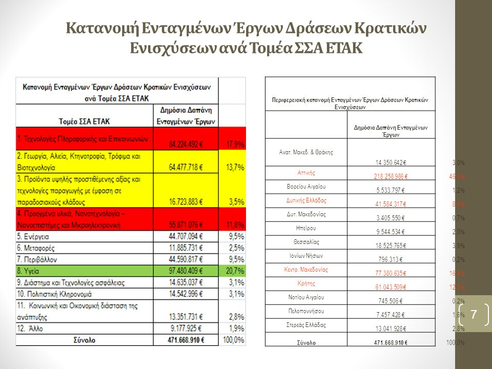 Κατανομή Ενταγμένων Έργων Δράσεων Κρατικών Ενισχύσεων ανά Τομέα ΣΣΑ ΕΤΑΚ 7 Περιφερειακή κατανομή Ενταγμένων Έργων Δράσεων Κρατικών Ενισχύσεων Δημόσια Δαπάνη Ενταγμένων Έργων Ανατ.