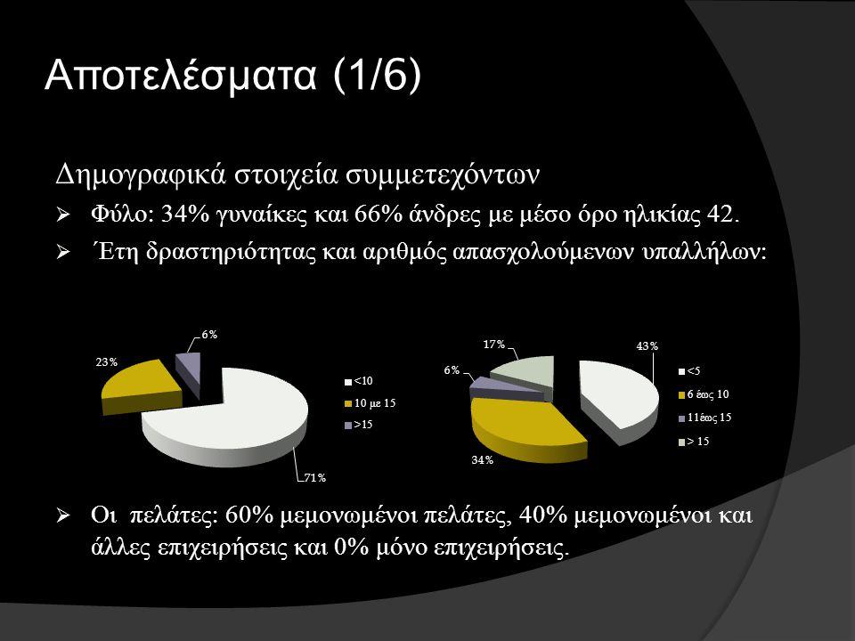 Αποτελέσματα (1/6) Δημογραφικά στοιχεία συμμετεχόντων  Φύλο : 34% γυναίκες και 66% άνδρες με μέσο όρο ηλικίας 42.  ΄Ετη δραστηριότητας και αριθμός α