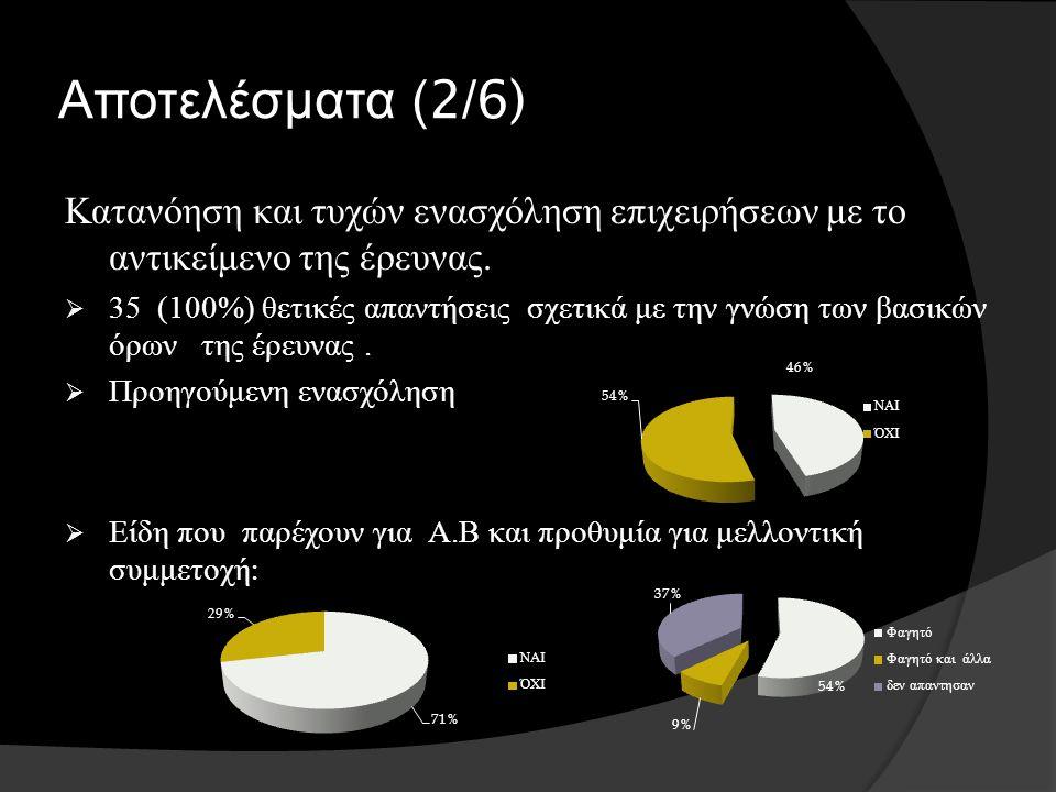 Αποτελέσματα ( 2/6) Κατανόηση και τυχών ενασχόληση επιχειρήσεων με το αντικείμενο της έρευνας.  35 (100%) θετικές απαντήσεις σχετικά με την γνώση των