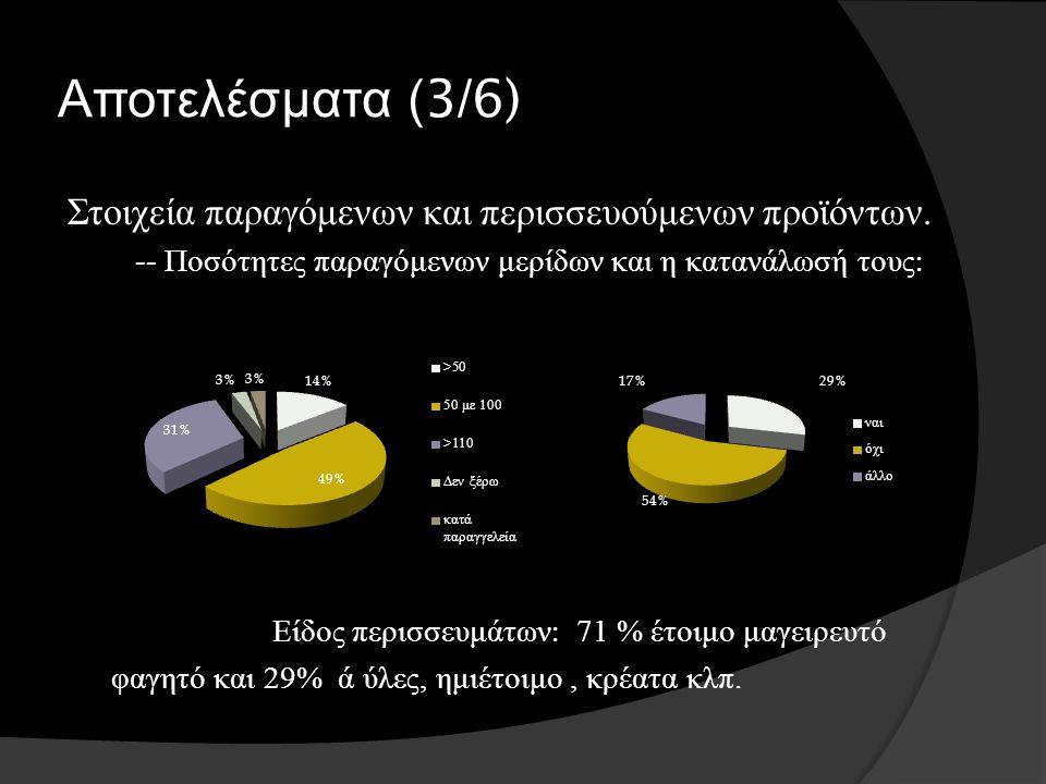 Αποτελέσματα (3/6) Στοιχεία παραγόμενων και περισσευούμενων προϊόντων. -- Ποσότητες παραγόμενων μερίδων και η κατανάλωσή τους : Είδος περισσευμάτων :