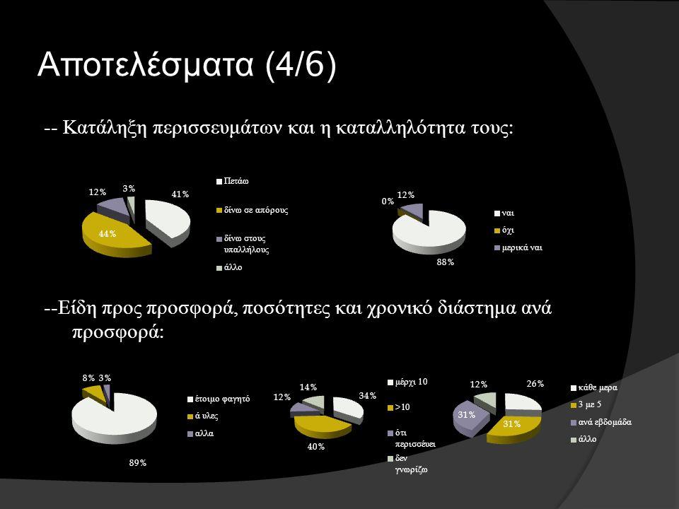 Αποτελέσματα (4/6) -- Κατάληξη περισσευμάτων και η καταλληλότητα τους : -- Είδη προς προσφορά, ποσότητες και χρονικό διάστημα ανά προσφορά :