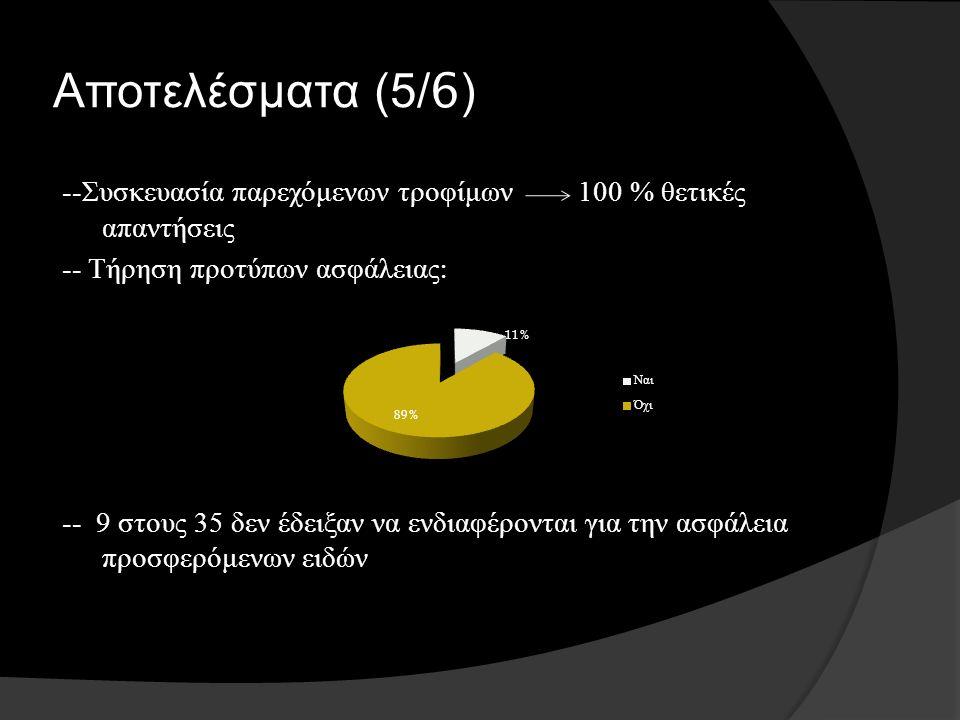 Αποτελέσματα (5/6) -- Συσκευασία παρεχόμενων τροφίμων 100 % θετικές απαντήσεις -- Τήρηση προτύπων ασφάλειας : -- 9 στους 35 δεν έδειξαν να ενδιαφέρονται για την ασφάλεια προσφερόμενων ειδών