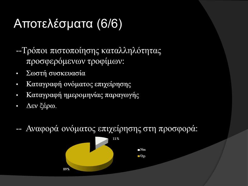 Αποτελέσματα (6/6) -- Τρόποι πιστοποίησης καταλληλότητας προσφερόμενων τροφίμων : Σωστή συσκευασία Καταγραφή ονόματος επιχείρησης Καταγραφή ημερομηνίας παραγωγής Δεν ξέρω.