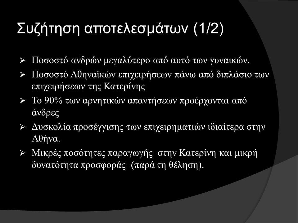 Συζήτηση αποτελεσμάτων (1/2)  Ποσοστό ανδρών μεγαλύτερο από αυτό των γυναικών.  Ποσοστό Αθηναϊκών επιχειρήσεων πάνω από διπλάσιο των επιχειρήσεων τη