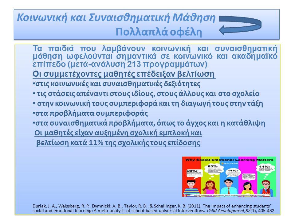 Κοινωνική και Συναισθηματική Μάθηση Πολλαπλά οφέλη Τα παιδιά που λαμβάνουν κοινωνική και συναισθηματική μάθηση ωφελούνται σημαντικά σε κοινωνικό και ακαδημαϊκό επίπεδο (μετά-ανάλυση 213 προγραμμάτων) Οι συμμετέχοντες μαθητές επέδειξαν βελτίωση στις κοινωνικές και συναισθηματικές δεξιότητες τις στάσεις απέναντι στους ιδίους, στους άλλους και στο σχολείο στην κοινωνική τους συμπεριφορά και τη διαγωγή τους στην τάξη στα προβλήματα συμπεριφοράς στα συναισθηματικά προβλήματα, όπως το άγχος και η κατάθλιψη Οι μαθητές είχαν αυξημένη σχολική εμπλοκή και βελτίωση κατά 11% της σχολικής τους επίδοσης Durlak, J.