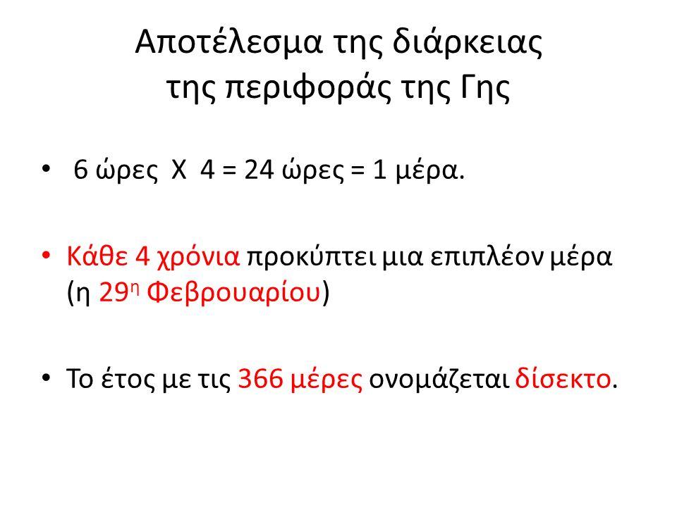 Αποτέλεσμα της διάρκειας της περιφοράς της Γης 6 ώρες Χ 4 = 24 ώρες = 1 μέρα.