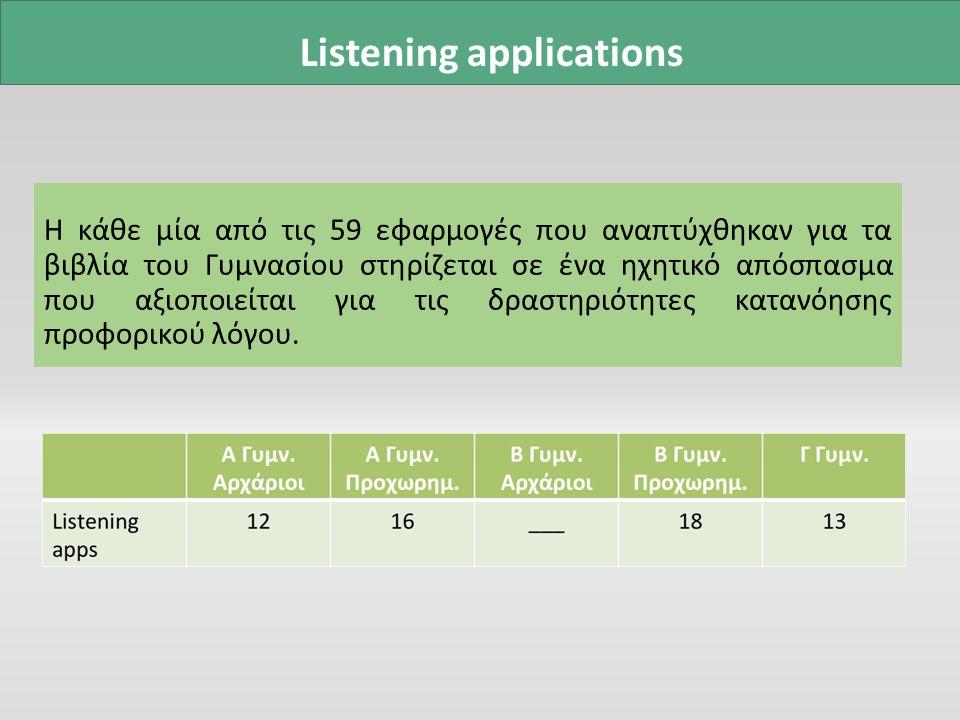 Listening applications Η κάθε μία από τις 59 εφαρμογές που αναπτύχθηκαν για τα βιβλία του Γυμνασίου στηρίζεται σε ένα ηχητικό απόσπασμα που αξιοποιείται για τις δραστηριότητες κατανόησης προφορικού λόγου.