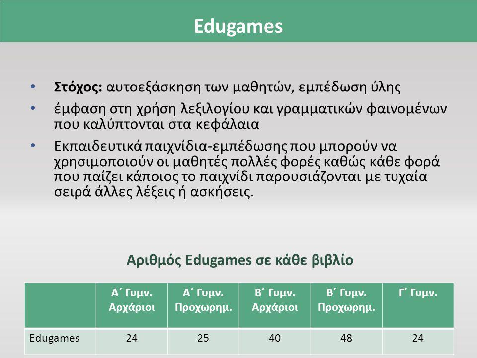 Στόχος: αυτοεξάσκηση των μαθητών, εμπέδωση ύλης έμφαση στη χρήση λεξιλογίου και γραμματικών φαινομένων που καλύπτονται στα κεφάλαια Εκπαιδευτικά παιχνίδια-εμπέδωσης που μπορούν να χρησιμοποιούν οι μαθητές πολλές φορές καθώς κάθε φορά που παίζει κάποιος το παιχνίδι παρουσιάζονται με τυχαία σειρά άλλες λέξεις ή ασκήσεις.