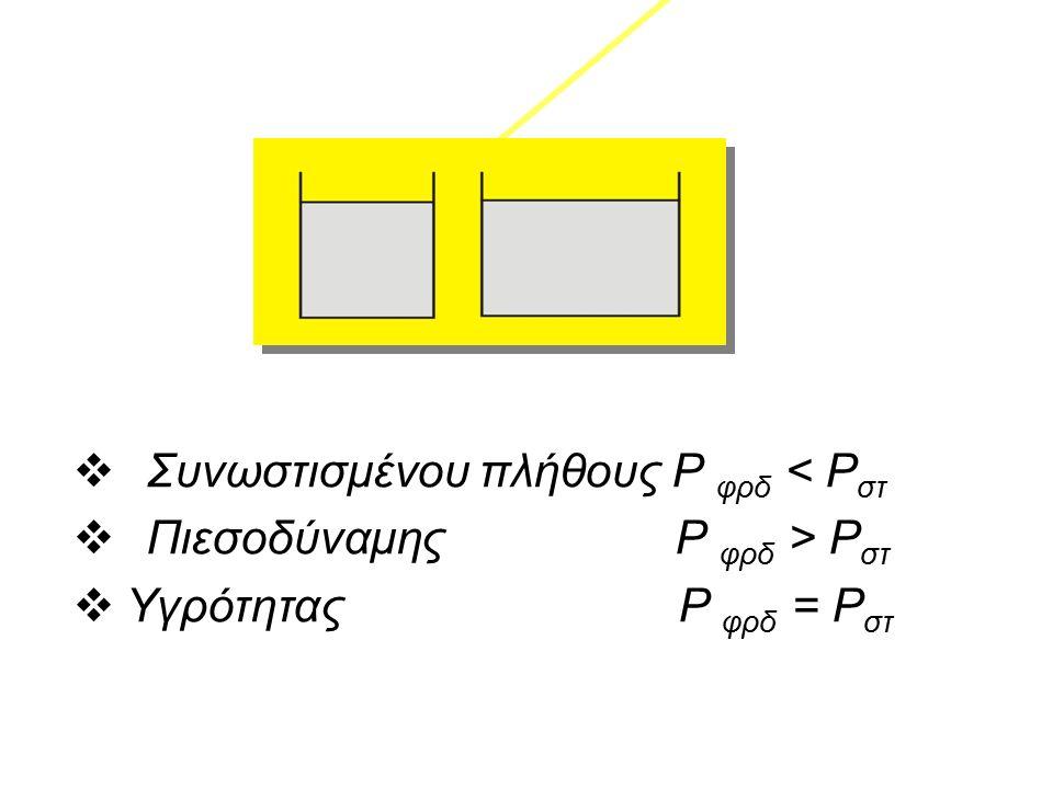  Συνωστισμένου πλήθους Ρ φρδ < Ρ στ  Πιεσοδύναμης Ρ φρδ > Ρ στ  Υγρότητας Ρ φρδ = Ρ στ