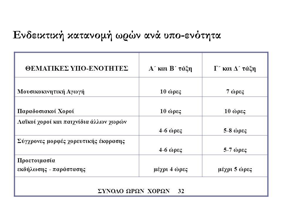 Ενδεικτική κατανομή ωρών ανά υπο-ενότητα ΘΕΜΑΤΙΚΕΣ ΥΠΟ-ΕΝΟΤΗΤΕΣΑ΄ και Β΄ τάξηΓ΄ και Δ΄ τάξη Μουσικοκινητική Αγωγή10 ώρες7 ώρες Παραδοσιακοί Χοροί10 ώρ