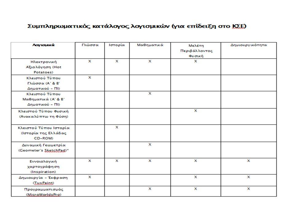 Κατηγορίες κλειστών λογισμικών Συστήματα Καθοδήγησης και Διδασκαλίας Λογισμικό Καθοδήγησης ή Διδασκαλίας Λογισμικό Εξάσκησης και Πρακτικής Εκπαιδευτικά παιγνίδια Λογισμικό Πολυμέσων