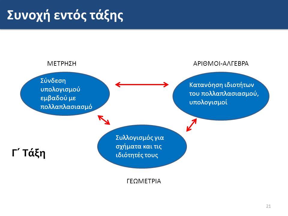 21 Συλλογισμός για σχήματα και τις ιδιότητές τους Γ΄ Τάξη Σύνδεση υπολογισμού εμβαδού με πολλαπλασιασμό Κατανόηση ιδιοτήτων του πολλαπλασιασμού, υπολογισμοί ΜΕΤΡΗΣΗΑΡΙΘΜΟΙ-ΑΛΓΕΒΡΑ Συνοχή εντός τάξης ΓΕΩΜΕΤΡΙΑ