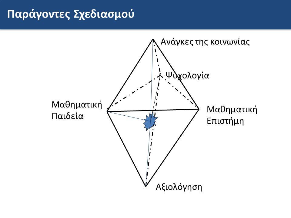 Ανάγκες της κοινωνίας Μαθηματική Επιστήμη Ψυχολογία Μαθηματική Παιδεία Αξιολόγηση Παράγοντες Σχεδιασμού