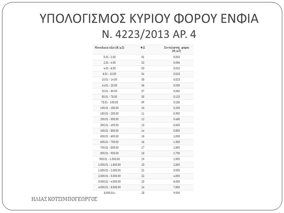 ΥΠΟΛΟΓΙΣΜΟΣ ΚΥΡΙΟΥ ΦΟΡΟΥ ΕΝΦΙΑ Ν. 4223/2013 ΑΡ. 4 ΗΛΙΑΣ ΚΟΤΣΙΜΠΟΓΕΩΡΓΟΣ Μοναδιαία αξία (€/μ2)Φ.Ζ.Φ.Ζ.Συντελεστής φόρου (€/μ2) 0,01 - 2,00010,003 2,01