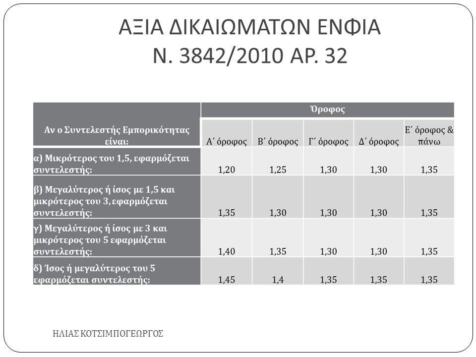 ΑΞΙΑ ΔΙΚΑΙΩΜΑΤΩΝ ΕΝΦΙΑ Ν. 3842/2010 ΑΡ. 32 ΗΛΙΑΣ ΚΟΤΣΙΜΠΟΓΕΩΡΓΟΣ