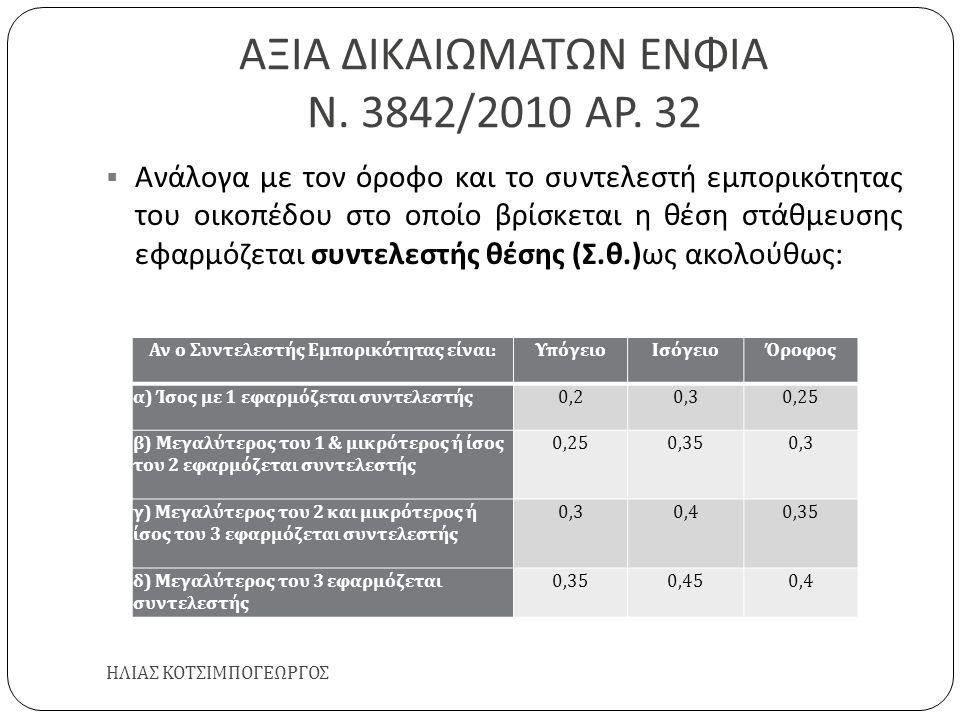 ΑΞΙΑ ΔΙΚΑΙΩΜΑΤΩΝ ΕΝΦΙΑ Ν. 3842/2010 ΑΡ. 32 ΗΛΙΑΣ ΚΟΤΣΙΜΠΟΓΕΩΡΓΟΣ  Ανάλογα με τον όροφο και το συντελεστή εμπορικότητας του οικοπέδου στο οποίο βρίσκε