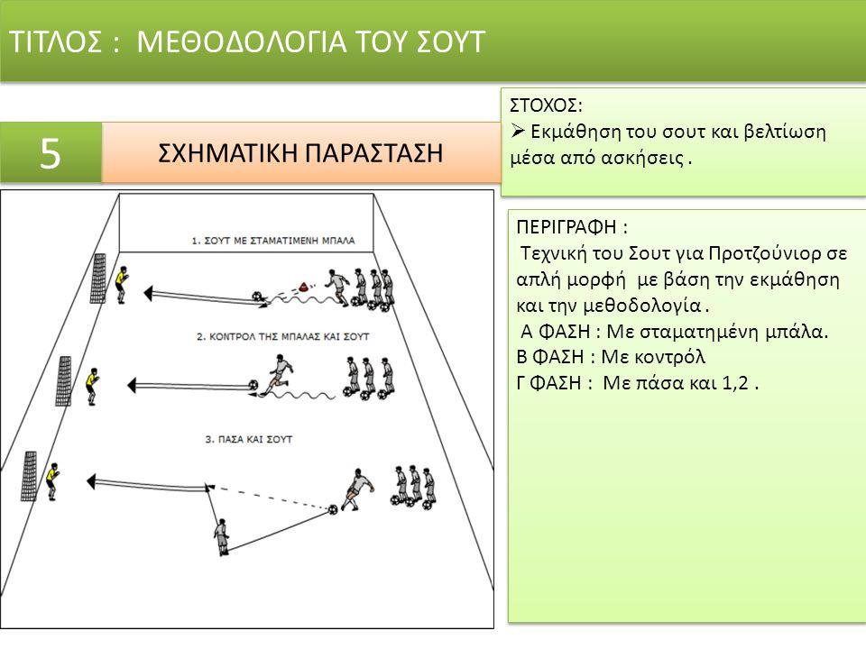 ΤΙΤΛΟΣ : ΜΕΘΟΔΟΛΟΓΙΑ ΤΟΥ ΣΟΥΤ ΣΤΟΧΟΣ:  Εκμάθηση του σουτ και βελτίωση μέσα από ασκήσεις.