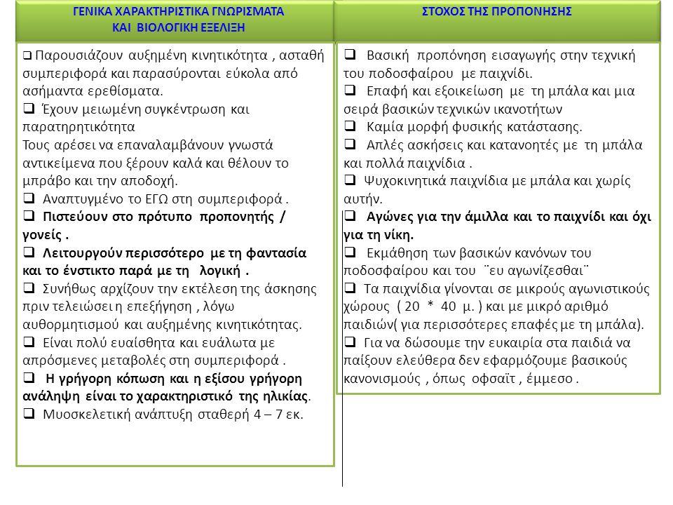 ΚΑΤΗΓΟΡΙΑ ΠΡΟΤΖΟΥΝΙΟΡ (9 – 10 ) ΕΤΩΝ ΦΑΣΗ ΑΝΑΠΤΥΞΗΣ - ΠΡΩΤΗ ΣΧΟΛΙΚΗ ΠΕΡΙΟΔΟΣ Γ ΚΑΙ Δ ΤΑΞΗ ΤΟΥ ΔΗΜΟΤΙΚΟΥ ΚΑΤΗΓΟΡΙΑ ΠΡΟΤΖΟΥΝΙΟΡ (9 – 10 ) ΕΤΩΝ ΦΑΣΗ ΑΝΑΠΤΥΞΗΣ - ΠΡΩΤΗ ΣΧΟΛΙΚΗ ΠΕΡΙΟΔΟΣ Γ ΚΑΙ Δ ΤΑΞΗ ΤΟΥ ΔΗΜΟΤΙΚΟΥ ΠΑΙΧΝΙΔΙ – ΔΙΑΣΚΕΔΑΣΗ - ΜΑΘΗΣΗ