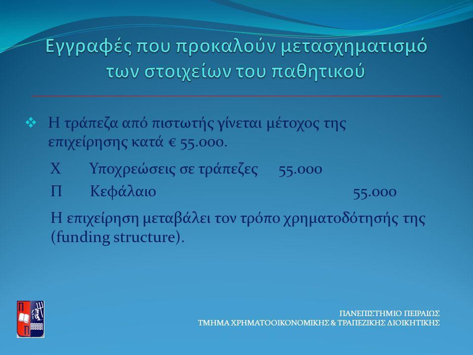  Η τράπεζα από πιστωτής γίνεται μέτοχος της επιχείρησης κατά € 55.000.