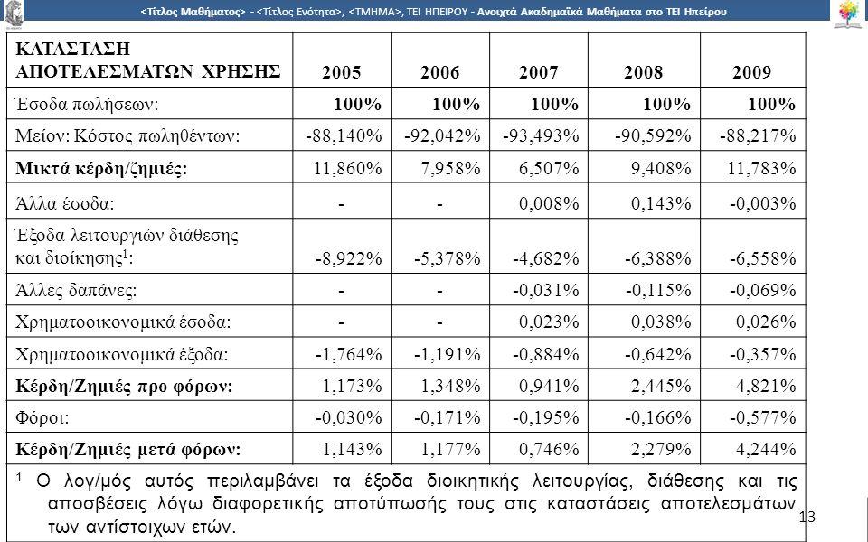 1313 -,, ΤΕΙ ΗΠΕΙΡΟΥ - Ανοιχτά Ακαδημαϊκά Μαθήματα στο ΤΕΙ Ηπείρου 13 ΚΑΤΑΣΤΑΣΗ ΑΠΟΤΕΛΕΣΜΑΤΩΝ ΧΡΗΣΗΣ20052006200720082009 Έσοδα πωλήσεων:100% Μείον: Κόστος πωληθέντων:-88,140%-92,042%-93,493%-90,592%-88,217% Μικτά κέρδη/ζημιές:11,860%7,958%6,507%9,408%11,783% Άλλα έσοδα:--0,008%0,143%-0,003% Έξοδα λειτουργιών διάθεσης και διοίκησης 1 :-8,922%-5,378%-4,682%-6,388%-6,558% Άλλες δαπάνες:---0,031%-0,115%-0,069% Χρηματοοικονομικά έσοδα:--0,023%0,038%0,026% Χρηματοοικονομικά έξοδα:-1,764%-1,191%-0,884%-0,642%-0,357% Κέρδη/Ζημιές προ φόρων:1,173%1,348%0,941%2,445%4,821% Φόροι:-0,030%-0,171%-0,195%-0,166%-0,577% Κέρδη/Ζημιές μετά φόρων:1,143%1,177%0,746%2,279%4,244% 1 Ο λογ/μός αυτός περιλαμβάνει τα έξοδα διοικητικής λειτουργίας, διάθεσης και τις αποσβέσεις λόγω διαφορετικής αποτύπωσής τους στις καταστάσεις αποτελεσμάτων των αντίστοιχων ετών.