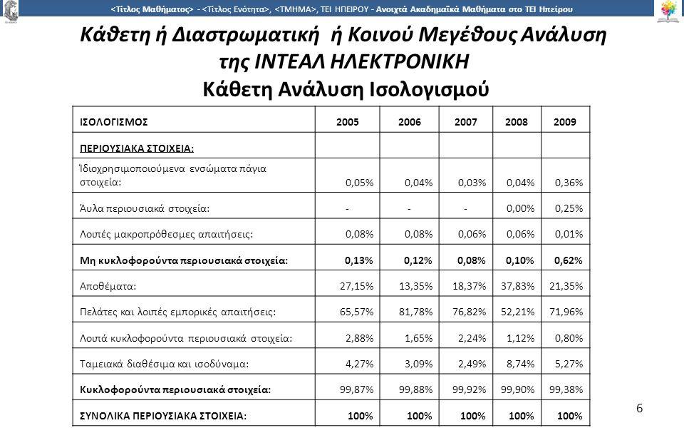 7 -,, ΤΕΙ ΗΠΕΙΡΟΥ - Ανοιχτά Ακαδημαϊκά Μαθήματα στο ΤΕΙ Ηπείρου 7 ΚΑΘΑΡΗ ΘΕΣΗ ΚΑΙ ΥΠΟΧΡΕΩΣΕΙΣ: 20052006200720082009 Ίδια κεφάλαια: Μετοχικό κεφάλαιο:66,18%0,41%0,30%0,41% Αποθεματικά:0,93%0,88%0,64%0,57% Διαφορά από έκδοση μετοχών υπέρ το άρτιο:-115,57%83,83%88,59%88,02% Υπόλοιπο (κερδών)/ζημιών προηγ.χρήσεων: -181,55%-107,85%-77,04%-67,91%-63,80% Αποτέλεσμα χρήσης:1,15%1,64%1,32%3,69%7,54% Σύνολο καθαρής θέσης μετόχων εταιρείας:-113,29%10,66%9,05%25,36%32,73% Μακροπρόθεσμες υποχρεώσεις: Προβλέψεις για κινδύνους και έξοδα:3,75%2,94%4,04%4,60%5,78% Μακροπρόθεσμες τραπεζικές υποχρεώσεις:-6,98%3,22%-- Σύνολο μακροπρόθεσμων υποχρεώσεων: 3,75%9,92%7,26%4,60%5,78% Βραχυπρόθεσμες υποχρεώσεις: Τραπεζικές υποχρεώσεις:130,69%20,52%15,55%-5,76% Προμηθευτές:64,76%50,57%60,40%60,89%46,11% Υποχρεώσεις από φόρους-τέλη:2,04%6,06%3,47%2,02%3,89% Ασφαλιστικοί οργανισμοί:0,13%0,12%0,10%0,11%0,23% Λοιπές βραχυπρόθεσμες υποχρεώσεις:11,93%2,14%4,16%7,04%5,50% Σύνολο βραχυπρόθεσμων υποχρεώσεων:209,54%79,42%83,69%70,05%61,49% Σύνολο υποχρεώσεων:213,29%89,34%90,95%74,64%67,27% ΣΥΝΟΛΟ ΚΑΘΑΡΗΣ ΘΕΣΗΣ ΚΑΙ ΥΠΟΧΡΕΩΣΕΩΝ:100%
