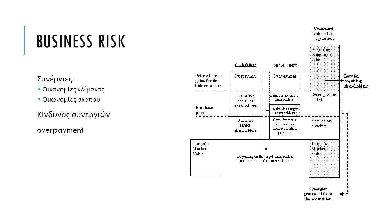 BUSINESS RISK Συνέργιες :  Οικονομίες κλίμακος  Οικονομίες σκοπού Κίνδυνος συνεργιών overpayment