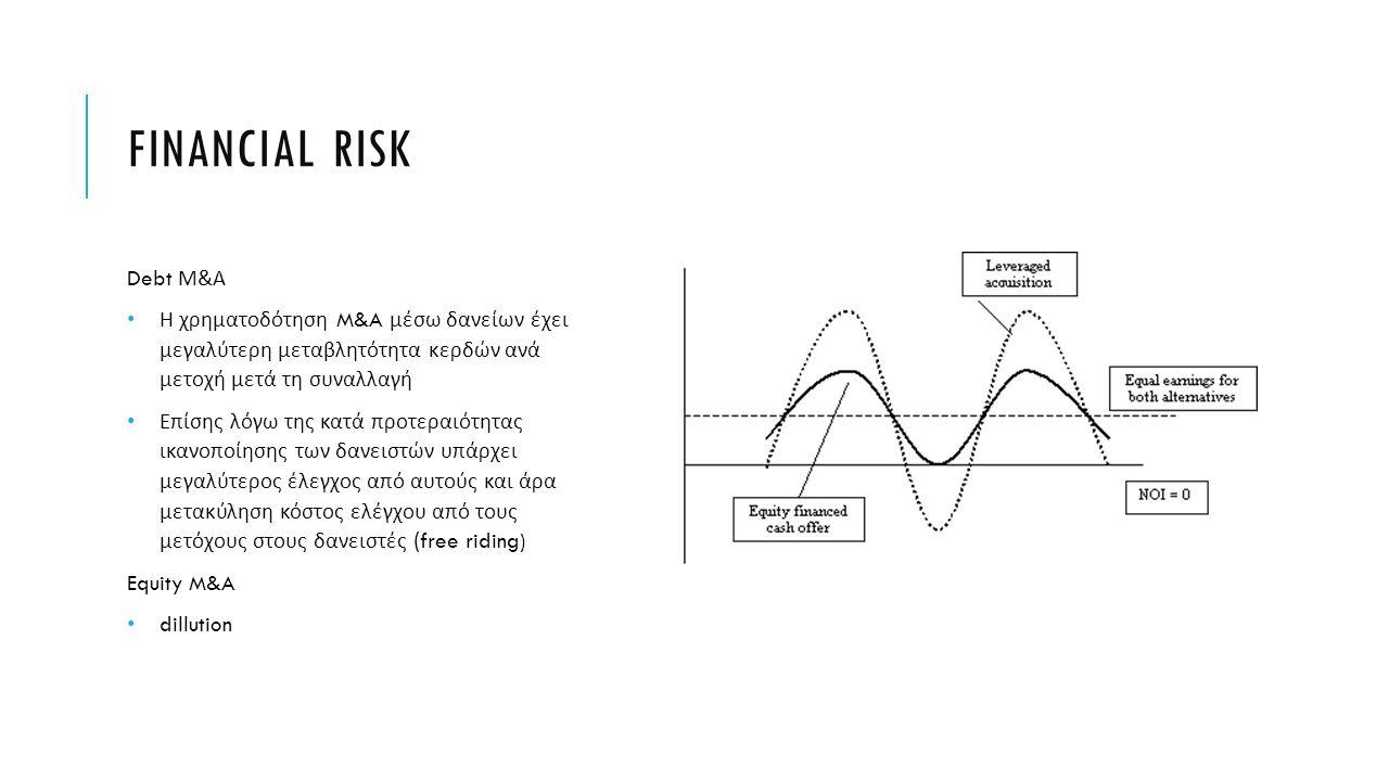 FINANCIAL RISK Debt Μ & Α Η χρηματοδότηση M&A μέσω δανείων έχει μεγαλύτερη μεταβλητότητα κερδών ανά μετοχή μετά τη συναλλαγή Επίσης λόγω της κατά προτ