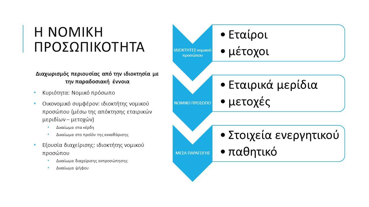 ΚΙΝΔΥΝΟΙ Μ & Α Συγκρούσεις συμφερόντων (agency risk) Κίνδυνοι σχετιζόμενοι με χρηματοδότηση (financial risk) Επιχειρηματικοί κίνδυνοι (business risks