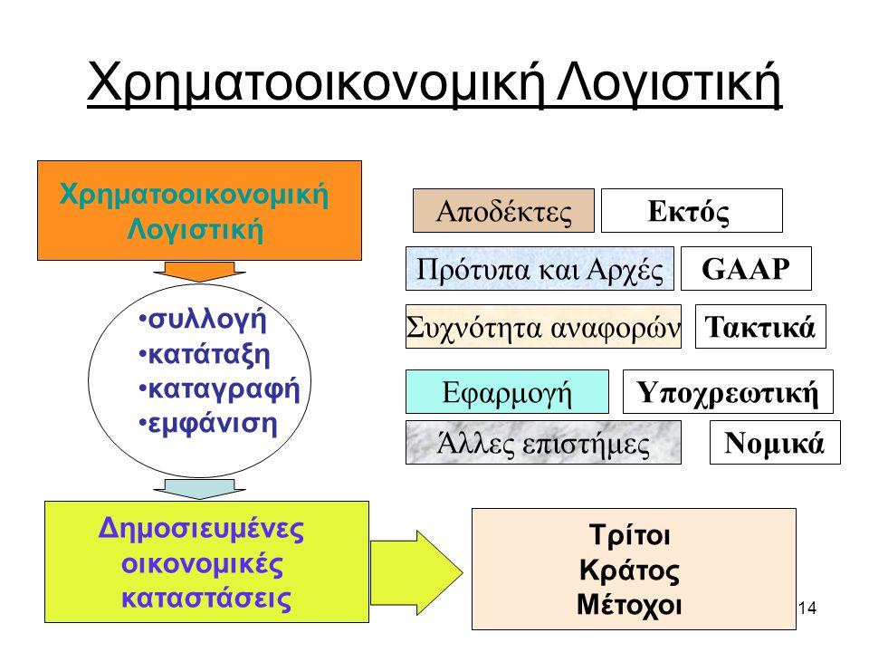 13 Χρηματοοικονομική Λογιστική Κλάδος της Λογιστικής που ασχολείται με τον καθορισμό των αναγκαίων πληροφοριακών στοιχείων για τον προσδιορισμό και τη