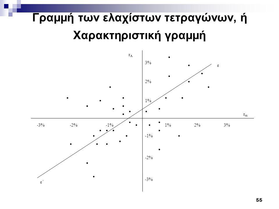 55 Γραμμή των ελαχίστων τετραγώνων, ή Χαρακτηριστική γραμμή......... -3% -2% -1% 3% 2% 1% 2%3%-3%-2%......................... -1% ε΄.. ε rmrm rArA.