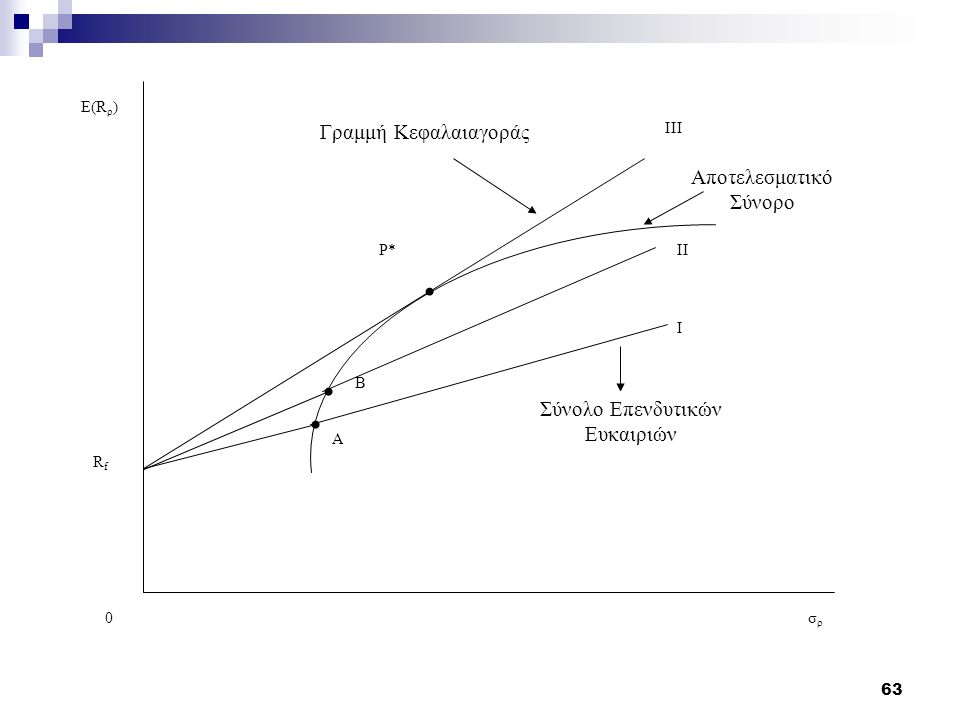 63 Αποτελεσματικό Σύνορο E(R ρ ) 0 A σρσρ RfRf B Γραμμή Κεφαλαιαγοράς ΙΙΙ ΙΙ Ι Σύνολο Επενδυτικών Ευκαιριών Ρ*
