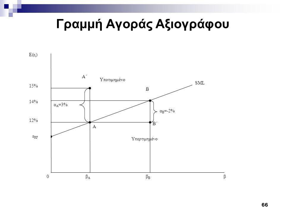 66 Γραμμή Αγοράς Αξιογράφου Ε(r i ) 15% 14% 12% βΑβΑ βΒβΒ 0β Α΄ Β Υποτιμημένο Υπερτιμημένο α Α =3% α Β =-2% SML Β΄ Α r RF