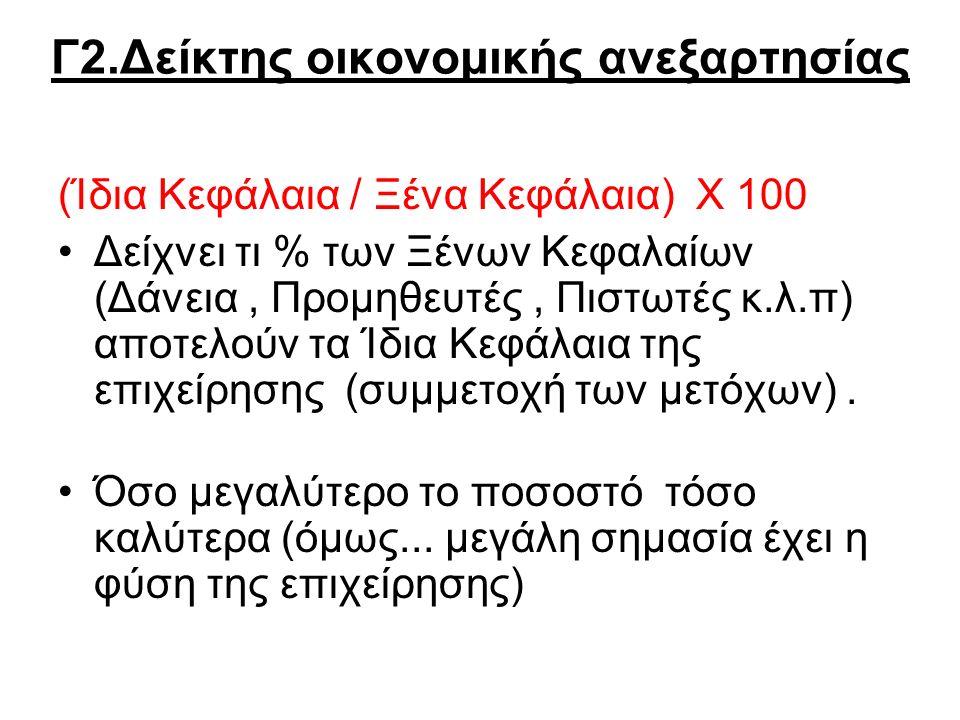 Γ2.Δείκτης οικονομικής ανεξαρτησίας (Ίδια Κεφάλαια / Ξένα Κεφάλαια) Χ 100 Δείχνει τι % των Ξένων Κεφαλαίων (Δάνεια, Προμηθευτές, Πιστωτές κ.λ.π) αποτελούν τα Ίδια Κεφάλαια της επιχείρησης (συμμετοχή των μετόχων).