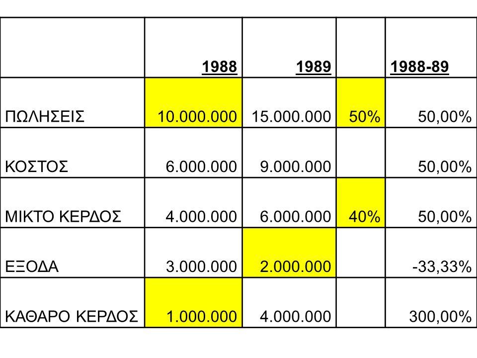 19881989 1988-89 ΠΩΛΗΣΕΙΣ10.000.00015.000.00050%50,00% ΚΟΣΤΟΣ6.000.0009.000.000 50,00% ΜΙΚΤΟ ΚΕΡΔΟΣ4.000.0006.000.00040%50,00% ΕΞΟΔΑ3.000.0002.000.000 -33,33% ΚΑΘΑΡΟ ΚΕΡΔΟΣ1.000.0004.000.000 300,00%