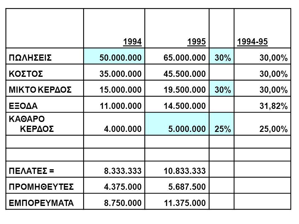 19941995 1994-95 ΠΩΛΗΣΕΙΣ50.000.00065.000.00030%30,00% ΚΟΣΤΟΣ35.000.00045.500.000 30,00% ΜΙΚΤΟ ΚΕΡΔΟΣ15.000.00019.500.00030%30,00% ΕΞΟΔΑ11.000.00014.500.000 31,82% ΚΑΘΑΡΟ ΚΕΡΔΟΣ4.000.0005.000.00025%25,00% ΠΕΛΑΤΕΣ =8.333.33310.833.333 ΠΡΟΜΗΘΕΥΤΕΣ4.375.0005.687.500 ΕΜΠΟΡΕΥΜΑΤΑ8.750.00011.375.000